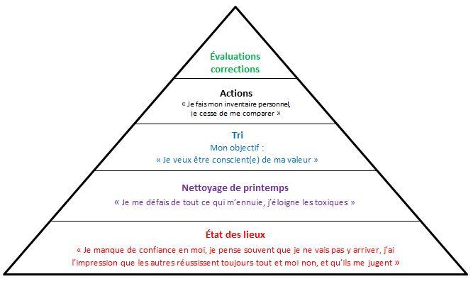 en quoi consiste le coaching par Frédérique Lemoine