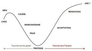 courbe du deuil et du changement